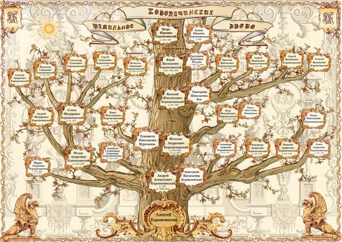 Все фото по тегу семейное древо жизни своими руками фото / zoozelru/gallery